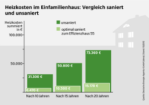 Die Energiewende fängt bei Immobilien an