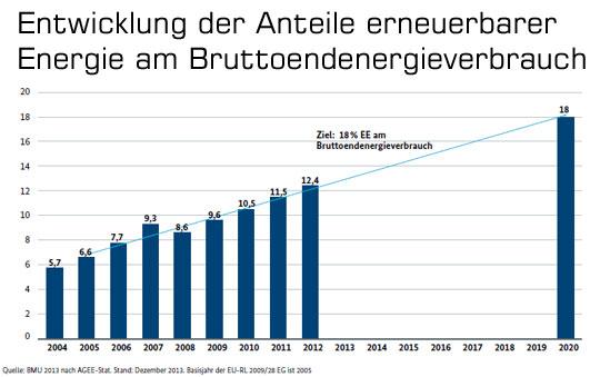 Wo steht die Energiewende in Deutschland?