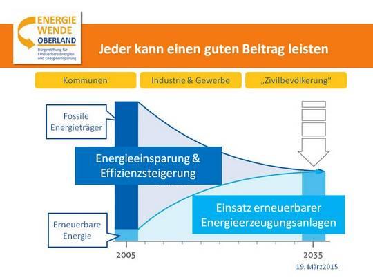 Eurasburg drückt für die Energiewende auf die Tube