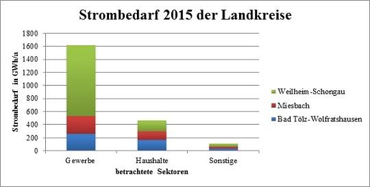 INOLA untersucht Energiebedarf im Oberland