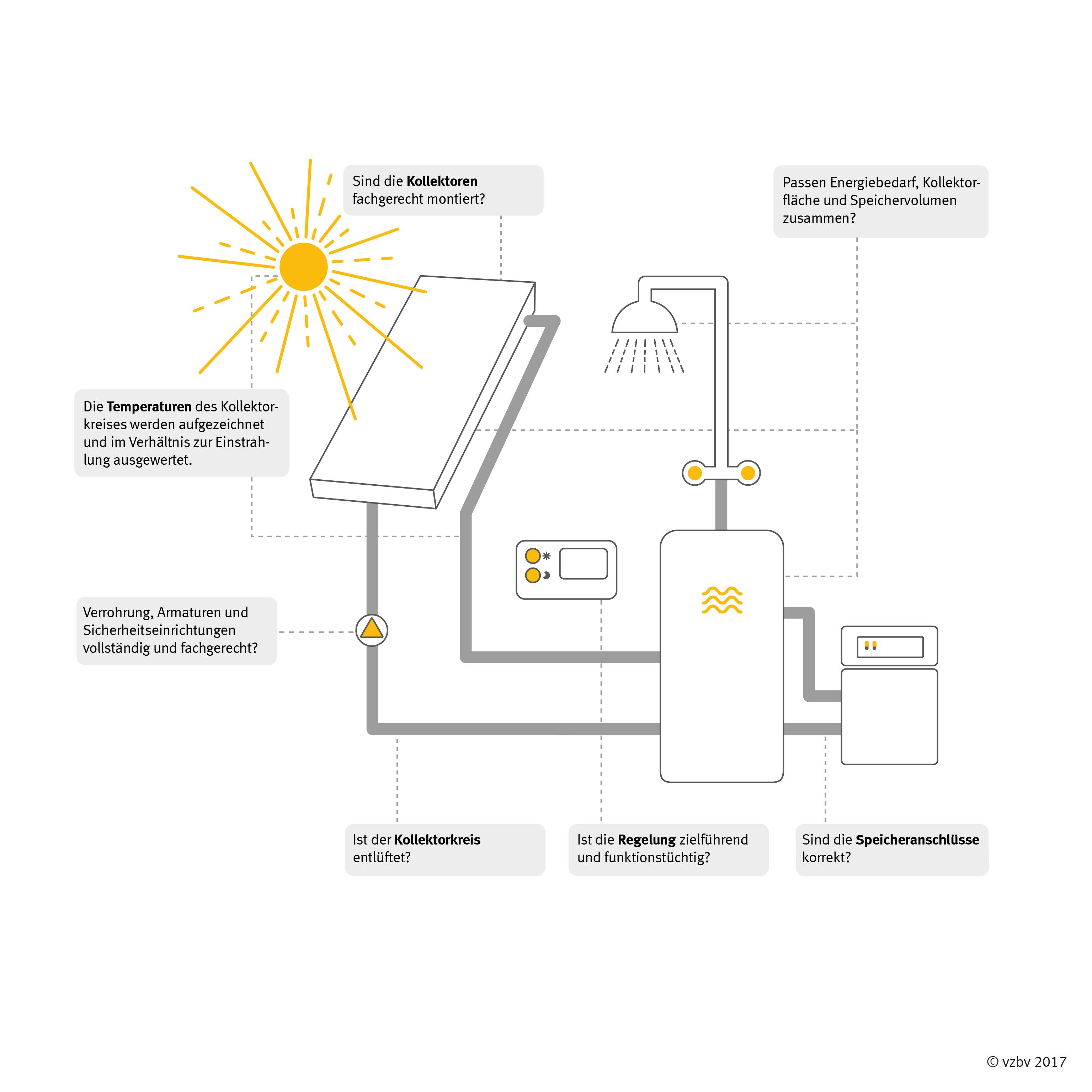 Grafik: VZ Bayern | freie Verwendung für redaktionelle Zwecke.