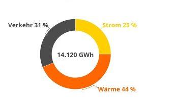 Vorstellung der gemeinsamen Energie- und CO2-Bilanz fürs Oberland