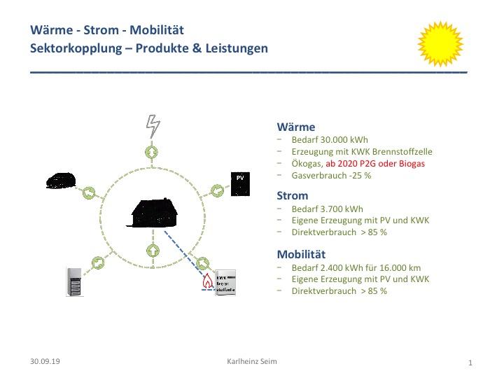 Energieoptimierung zu Hause - Umfang und Zusammenwirken zwischen den verschiedenen Produkten. Vergrößerte Ansicht: siehe