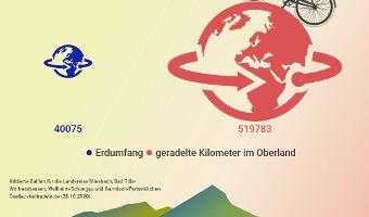 Stadtradeln vom 3.-23.10 im ganzen Oberland!